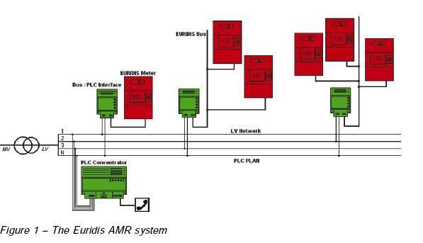 Euridis AMR System Proper