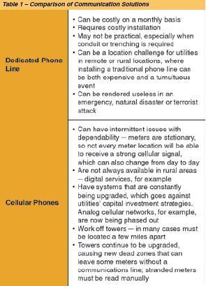 Comparison of Communication Solutions Table - Part 1