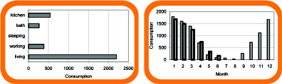 Figure 1 - Possible displays for energy monitoring.