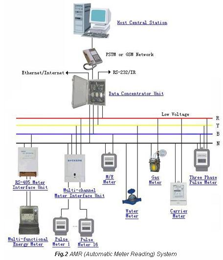 AMR System - Electronic Meter Report