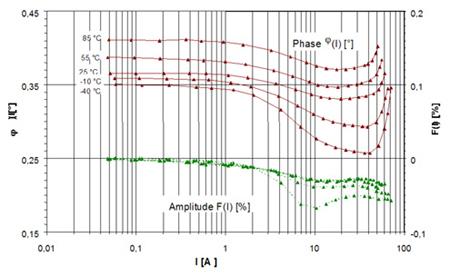 Diagram of transformer errors