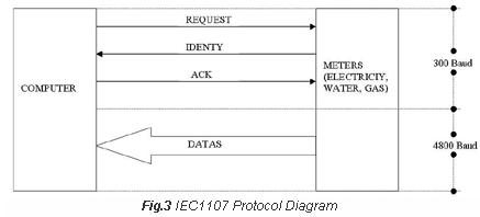 IEC1107 Protocol Diagram - Electronic Meter Report