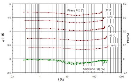 Diagram of the transformer errors 2