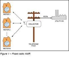 Fixed Radio AMR