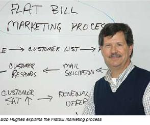 Marketing Flatbill