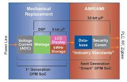 DPM architecture1