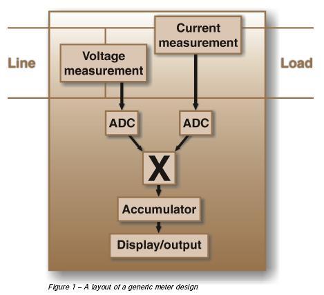 Generic meter design