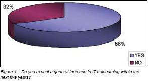 Increase in IT Outsourcing (ful caption)