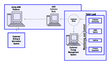 Integrated network using AMR