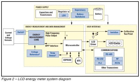 LCD energy meter system diagram.JPG