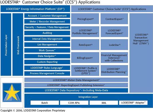 Lodestar Customer Choice Suite