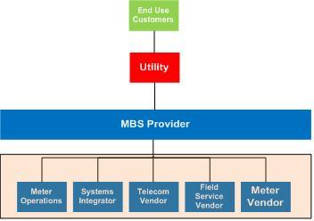 MBS Schematic