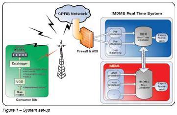 Metering Gas - System Setup