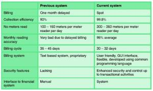 Malaysia efficiency3
