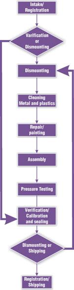 Meter Refurbishment Process
