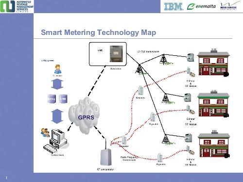 Smart metering technology map