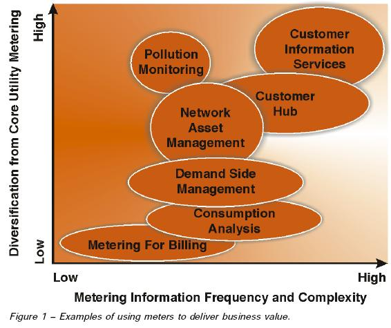 Using Meters To Deliver Business Value