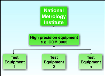 Fig. 1: Metrology system at manufacturing or utility end