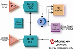 Electronic meters made easy | Smart Energy International