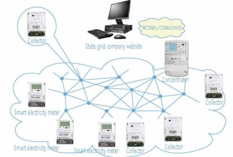 Minsen GSM2