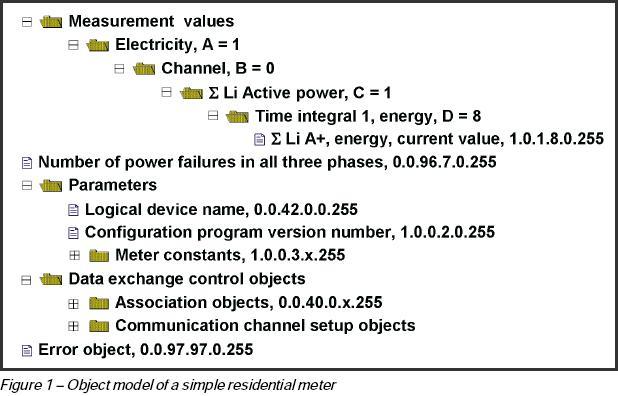 Residential meter object model