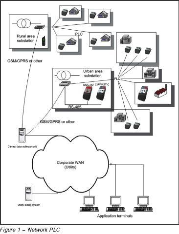Network PLC
