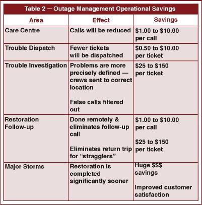 OM Operational Savings