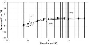 austriamicrosystems graph1