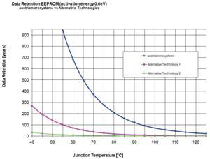austriamicrosystems graph2