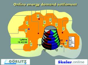 Online energy demand settlement