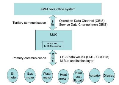 Open system1
