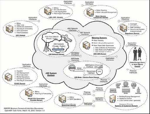 OpenAMI Domains