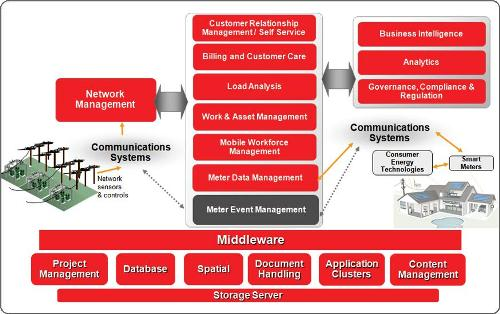 Oracle smart2