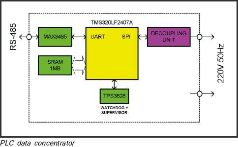 PLC Data Contractor