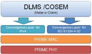 DLMS/COSEM