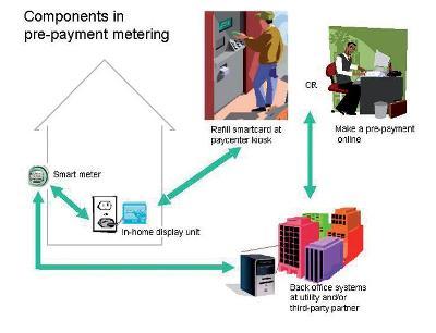 Components prepayment