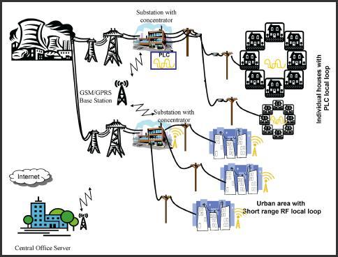 RMM Networks