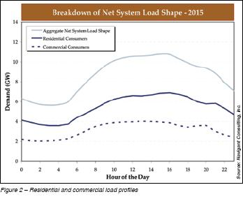 Residential and Commercial Load Profiles