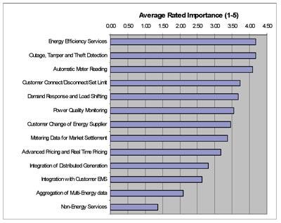 Results of Intelligrid partners survey - consumer portal