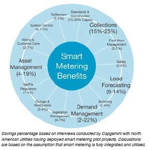 Smart Metering Benefits