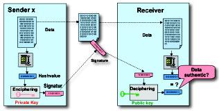 Figure 2: Security through signature technology