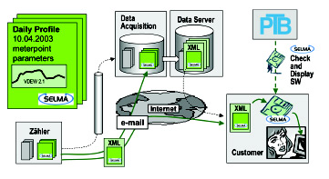 Figure 3: Authenticated measuring data for the validation of the customer bill