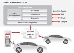 Charging smart