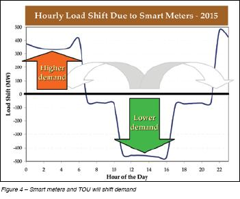 Hourly Load Shift Due to Smart Meters