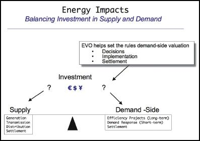 Supply and Demand Investment