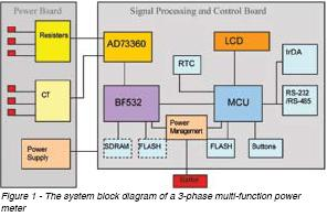System Block Diagram - 3-Phase Meter