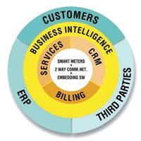 Customer circle