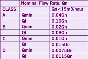 Table 1: Comparison Of Flow Rate Designation