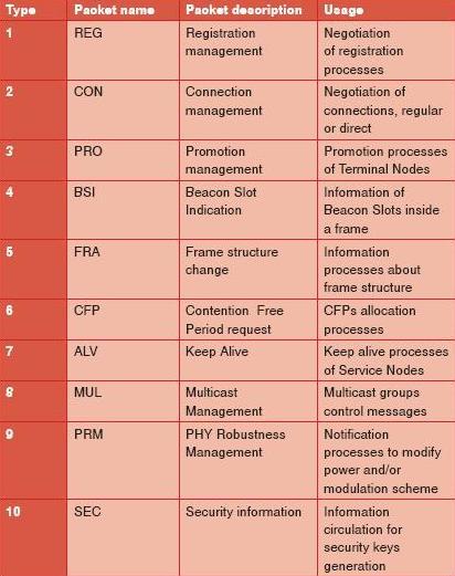 TABLE 2 MC CONTROL