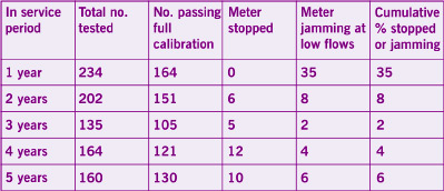 Table 2: Current View Of Meter Performance